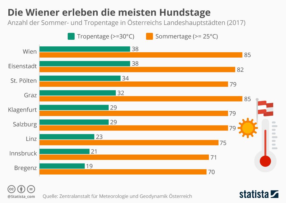 Infografik: Die Wiener erleben die meisten Hundstage | Statista