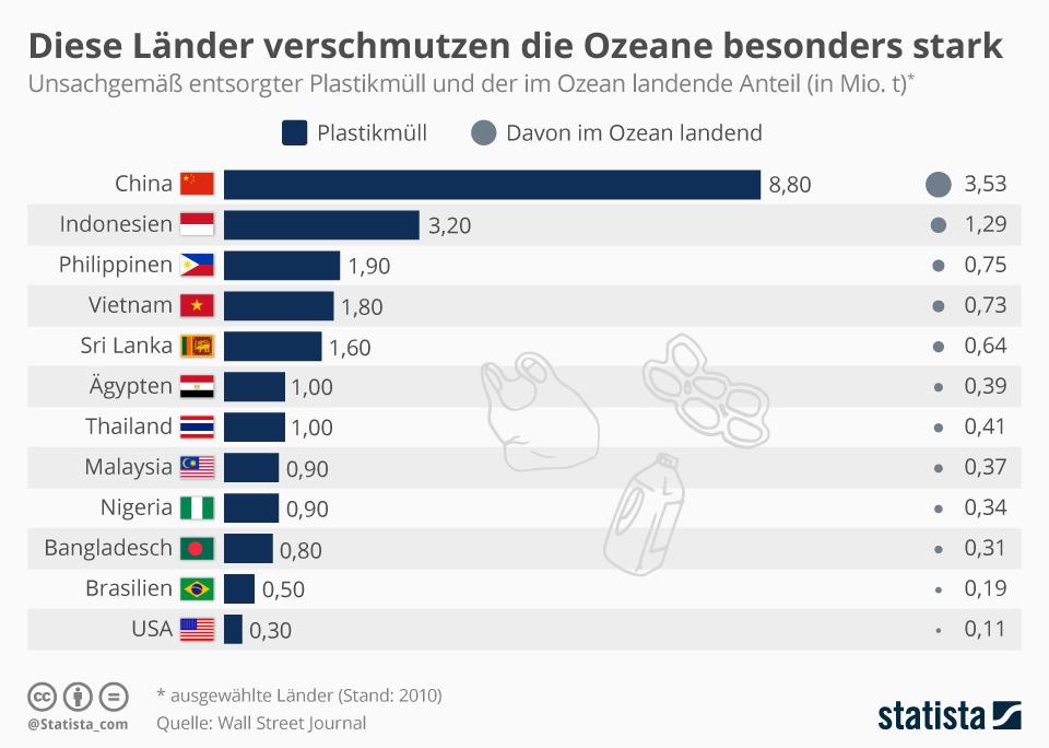 Infografik: Diese Länder verschmutzen die Weltmeere besonders stark | Statista