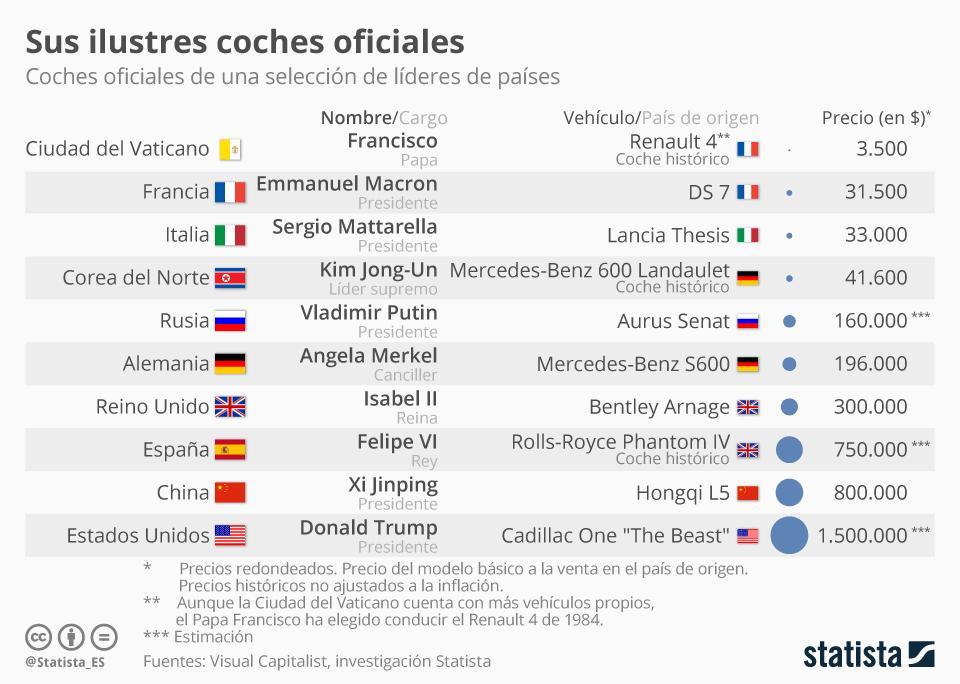 Infografía: Los coches oficiales de los líderes del mundo | Statista