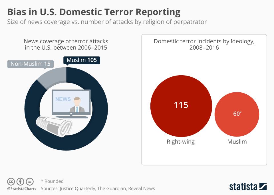 Infographic: Bias in U.S. Domestic Terror Reporting | Statista