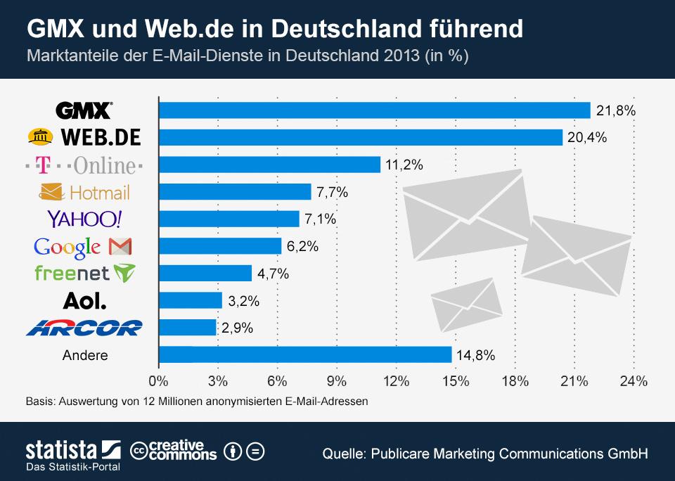 Infografik: GMX und Web.de in Deutschland führend | Statista