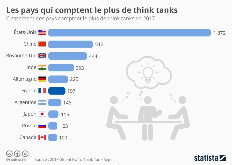 Infographie: Les pays comptant le plus de think tanks | Statista