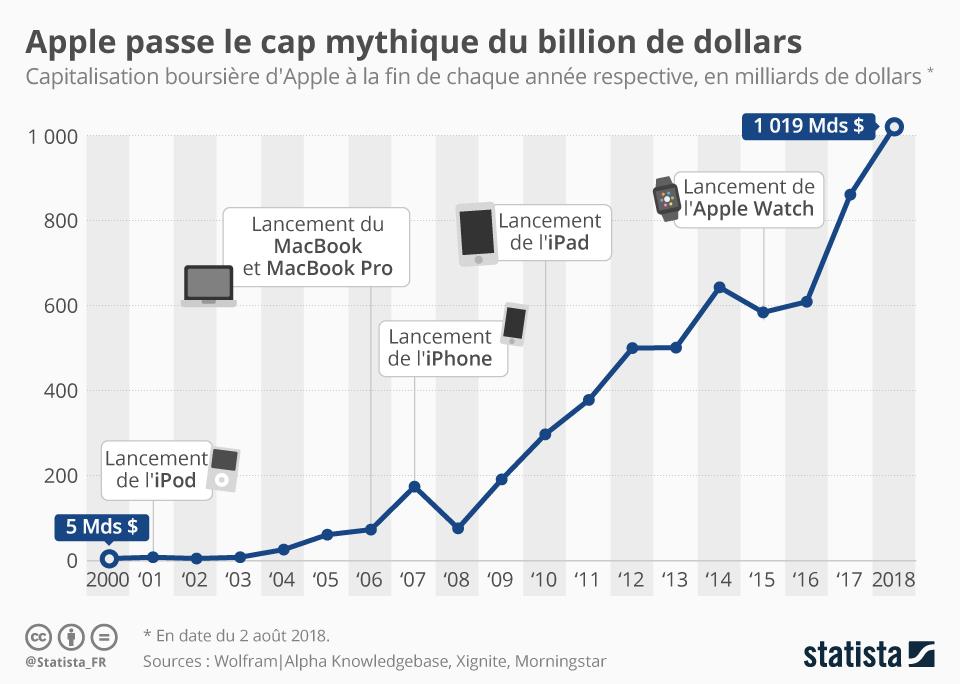 Infographie: Apple passe le cap mythique du billion de dollars | Statista
