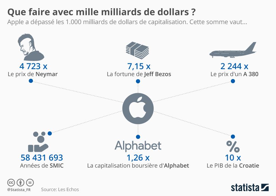 Infographie: Que faire avec mille milliards de dollars ? | Statista