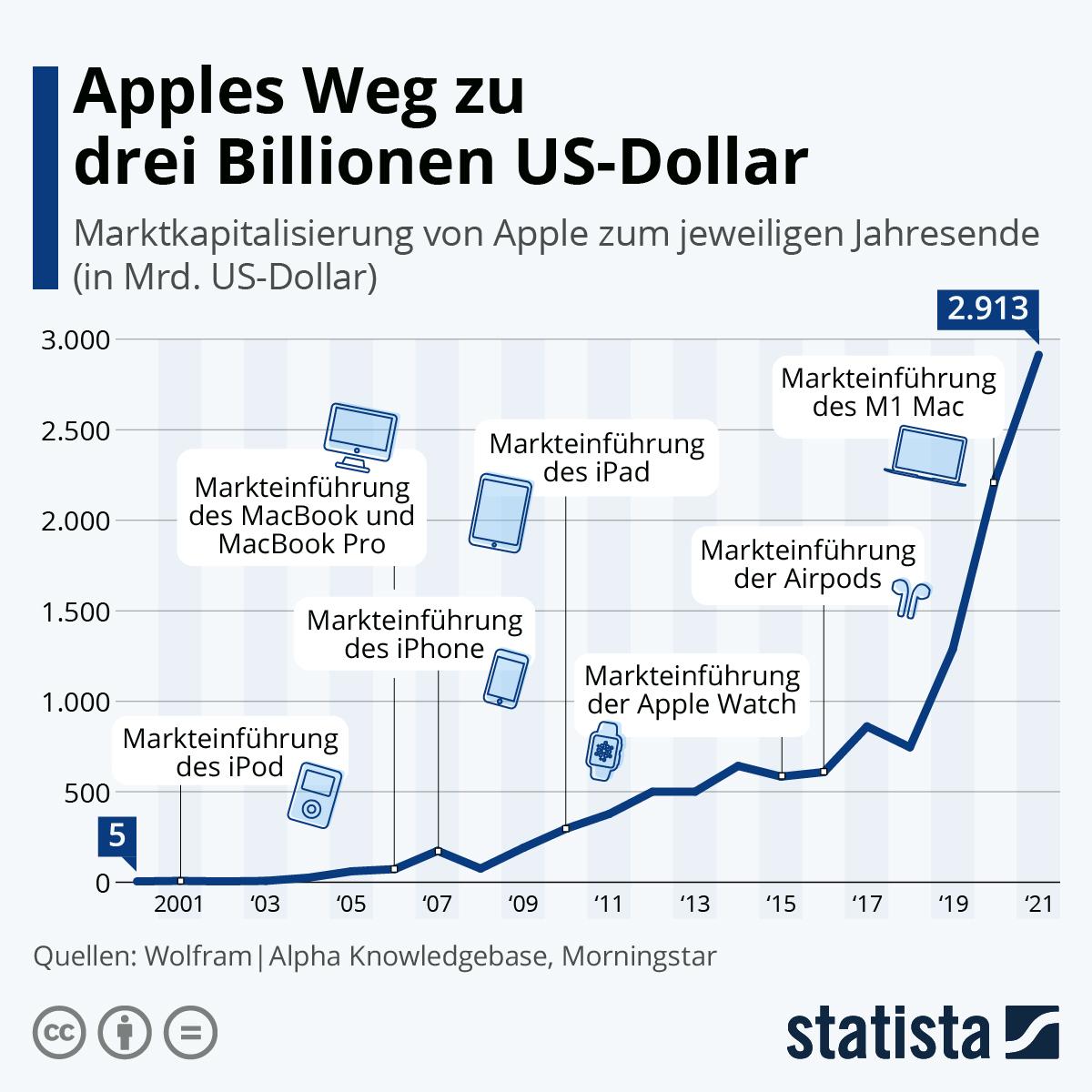 Infografik: Apples Aufstieg zur zweiten Billion | Statista