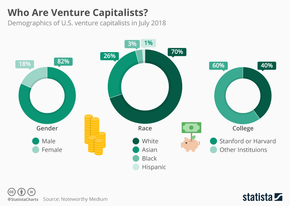 Infographic: Who Are Venture Capitalist? | Statista