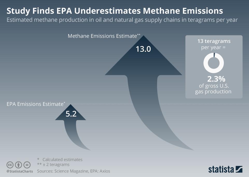Infographic: Study Finds EPA Underestimates Methane Emissions   Statista