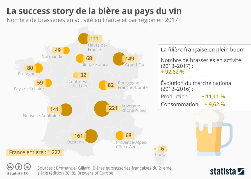 Infographie: La succes story de la bière au pays du vin | Statista