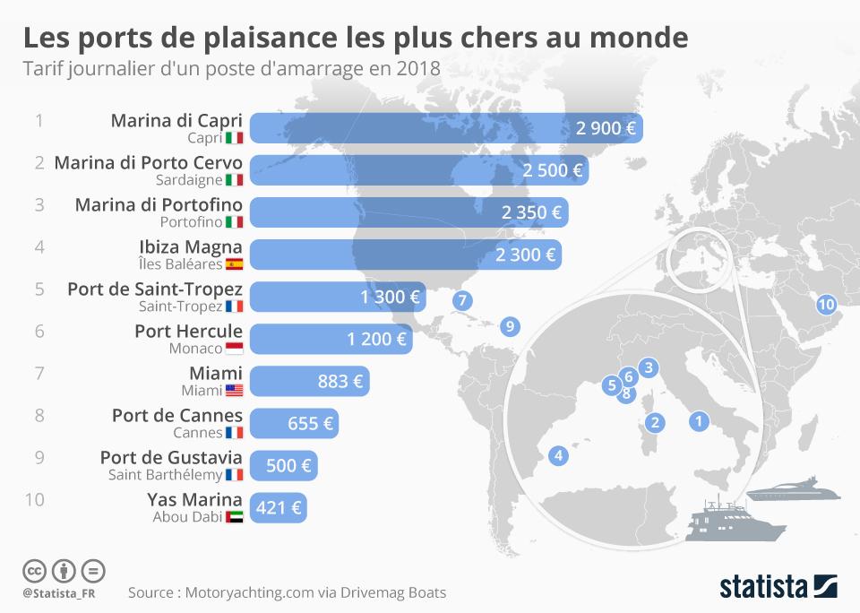 Infographie: Les ports de plaisance les plus chers au monde   Statista