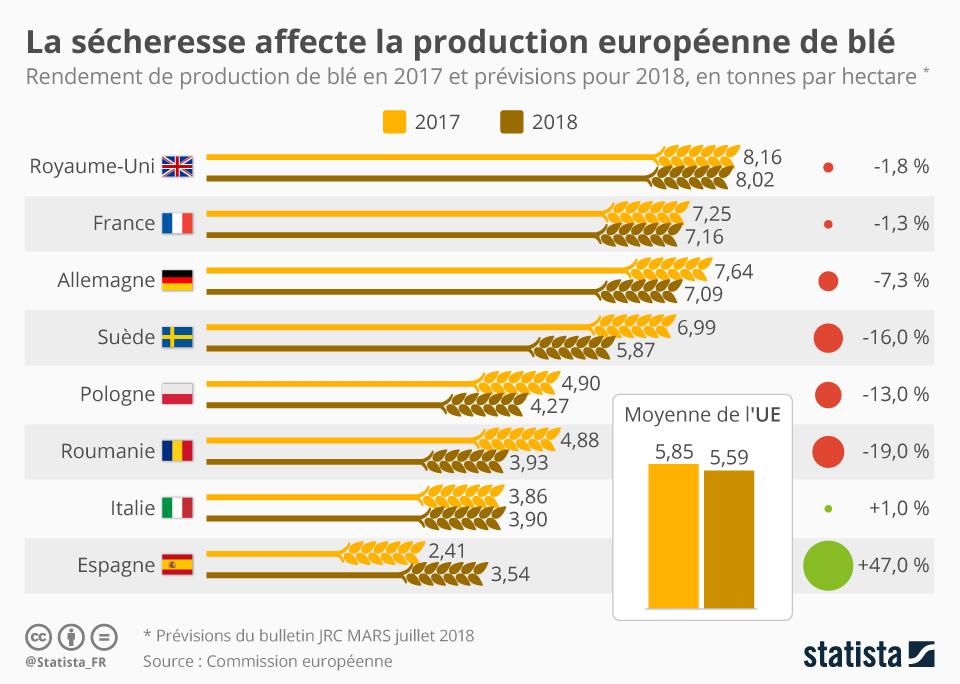 Infographie: La sécheresse affecte la production européenne de blé | Statista