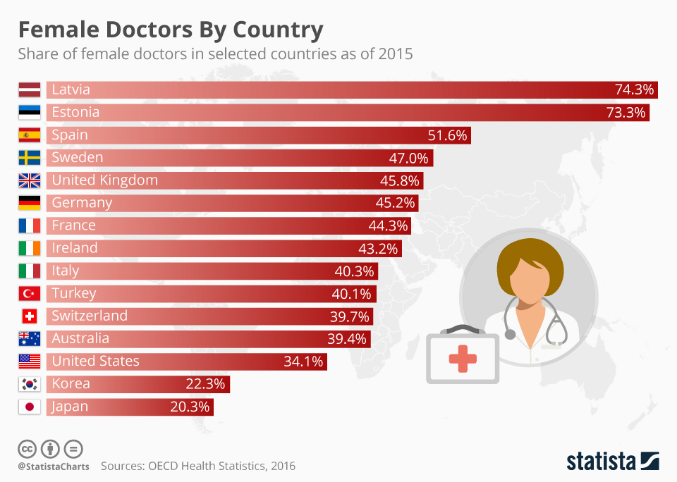 Infographic: Female Doctors by Country | Statista