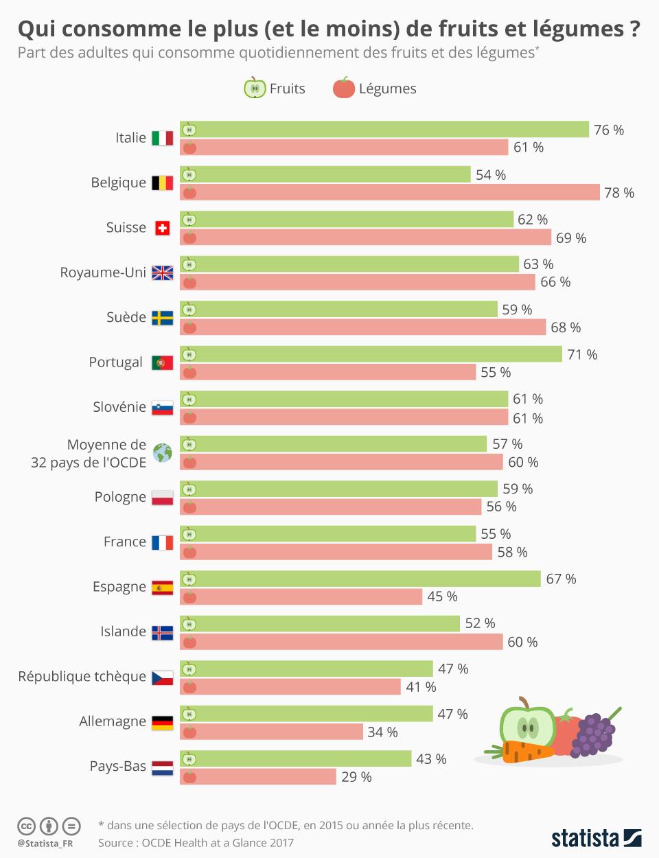 Infographie: Qui consomme le plus (et le moins) de fruits et légumes ? | Statista