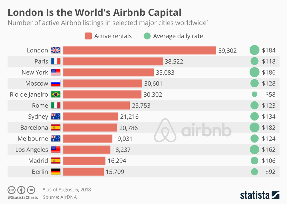 Infographic: London Is the World's Airbnb Capital | Statista