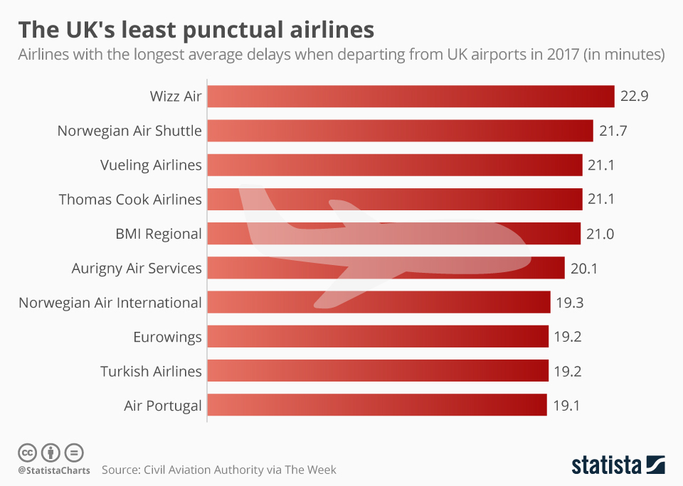 Infographic: The UK's least punctual airlines   Statista