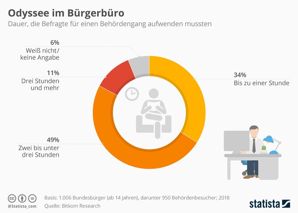 Infografik: Odyssee im Bürgerbüro | Statista