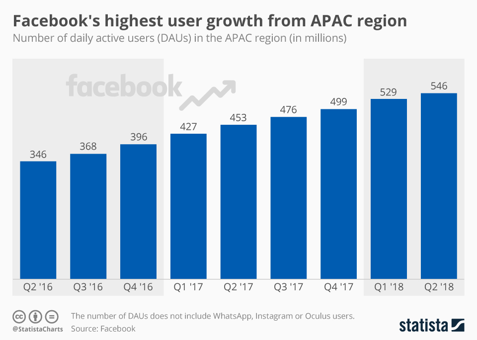 Infographic: Facebook's highest user growth from APAC region  | Statista