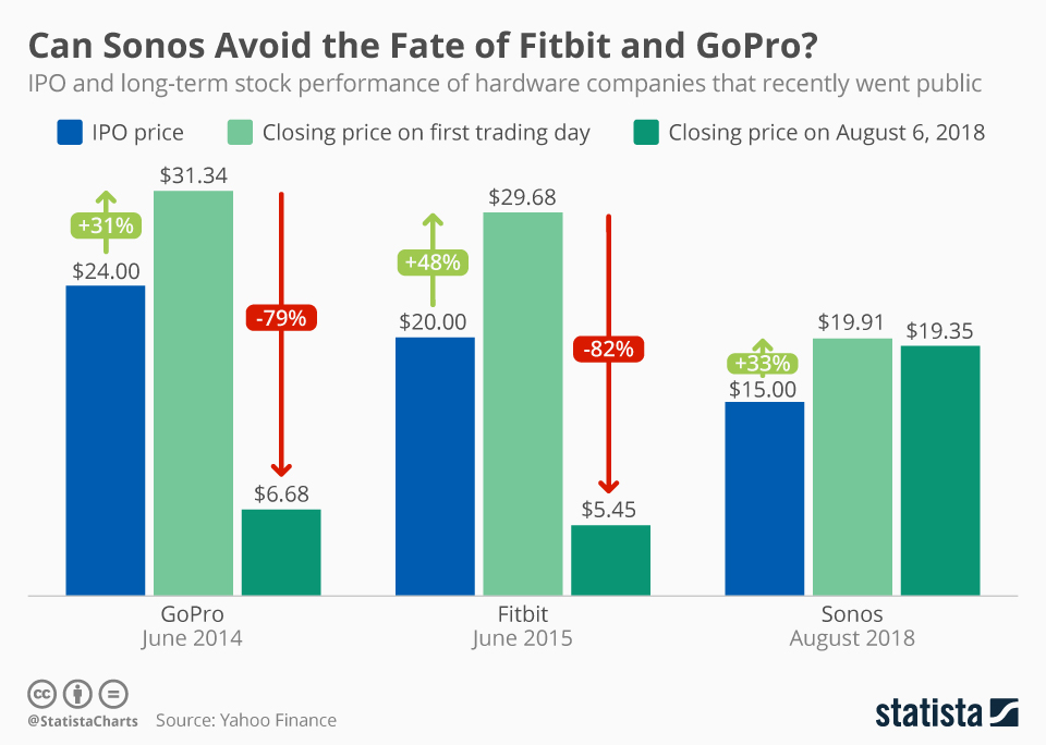 Infographic: Can Sonos Avoid the Fate of Fitbit and GoPro? | Statista