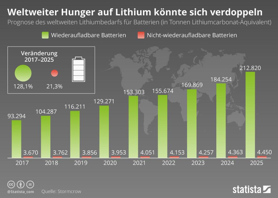 Infografik: Weltweiter Hunger auf Lithium könnte sich verdoppeln   Statista