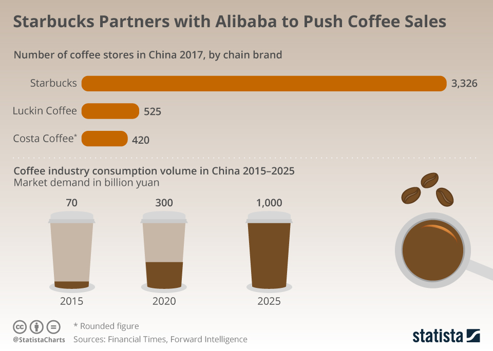 Infographic: Starbucks Partners with Alibaba to Push Coffee Sales | Statista