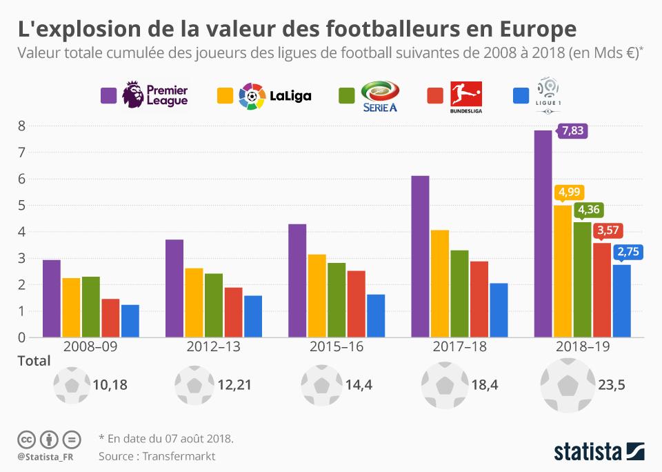 Infographie: L'explosion de la valeur des footballeurs en Europe   Statista
