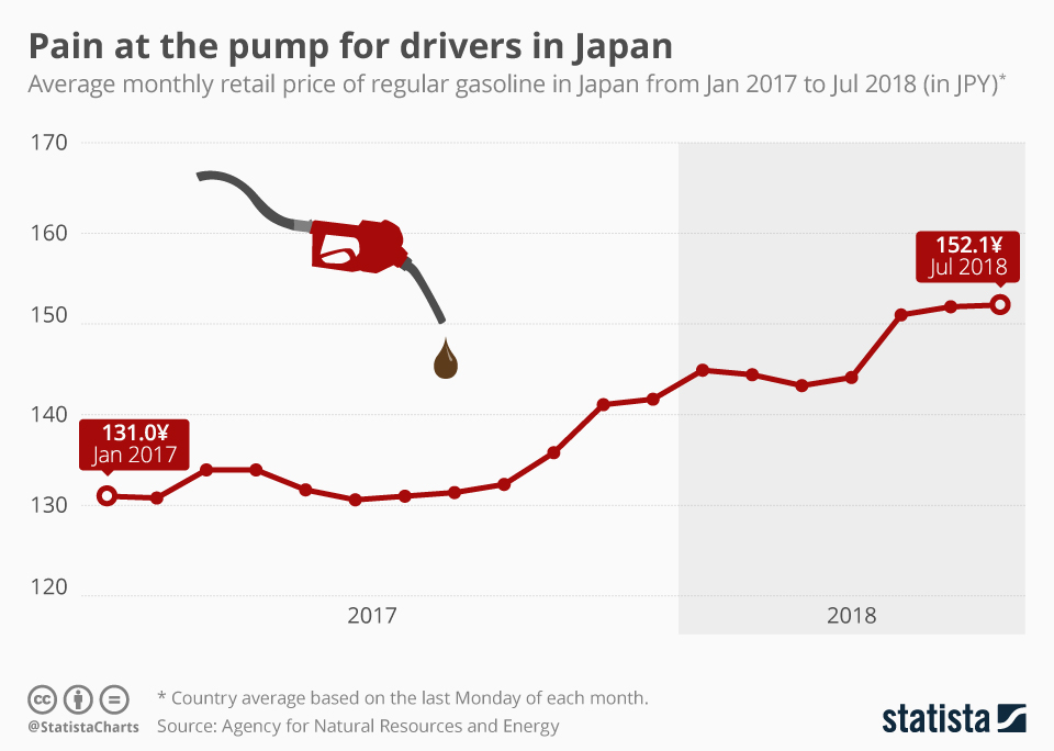 Infographic: Pain at the pump for drivers in Japan   Statista