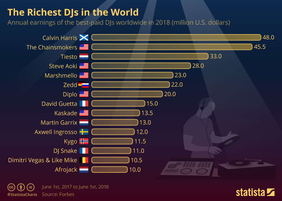 Infographic: The Richest DJs in the World | Statista