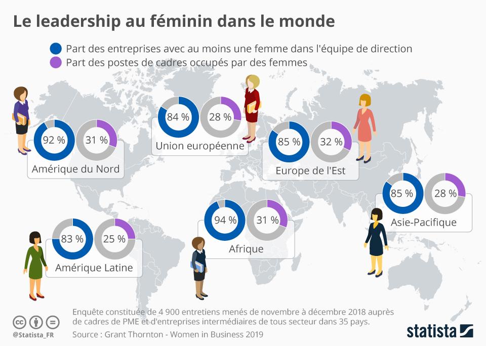 Infographie: Le leadership au féminin dans le monde | Statista