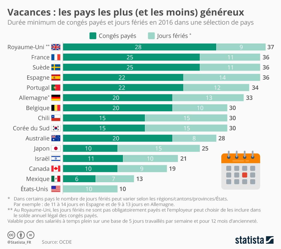 Infographie: Jours fériés et congés : les Français parmi les mieux lotis ?  | Statista
