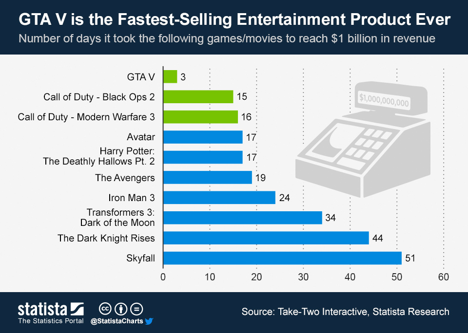 Infographic: GTA V is the Fastest-Selling Entertainment Product Ever | Statista
