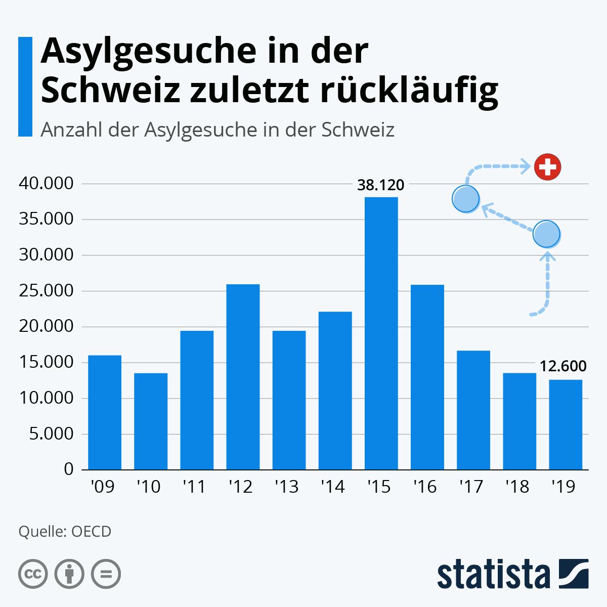 Infografik: Asylgesuche in der Schweiz rückläufig | Statista
