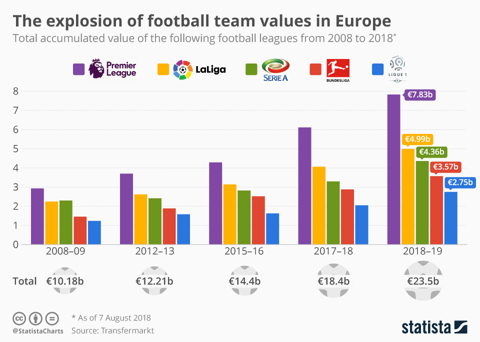 Infographic: The explosion of football team values in Europe   Statista