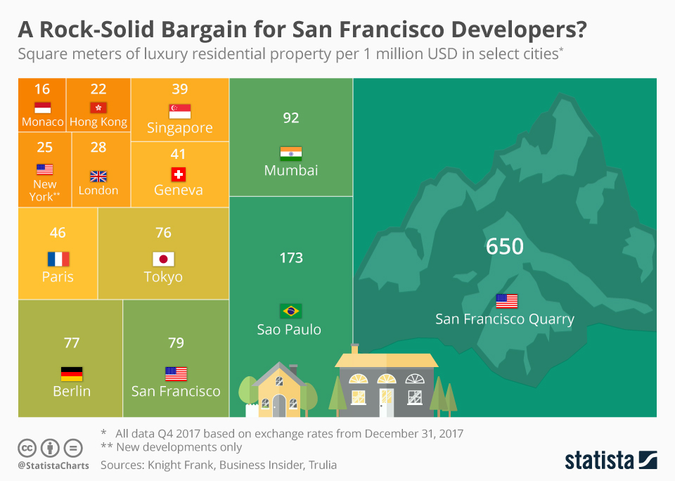 Infographic: A Rock-Solid Bargain for San Francisco Developers? | Statista