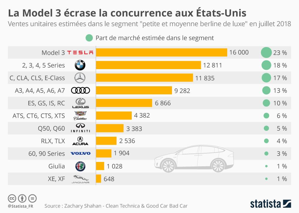 Infographie: La Model 3 écrase la concurrence aux États-Unis | Statista