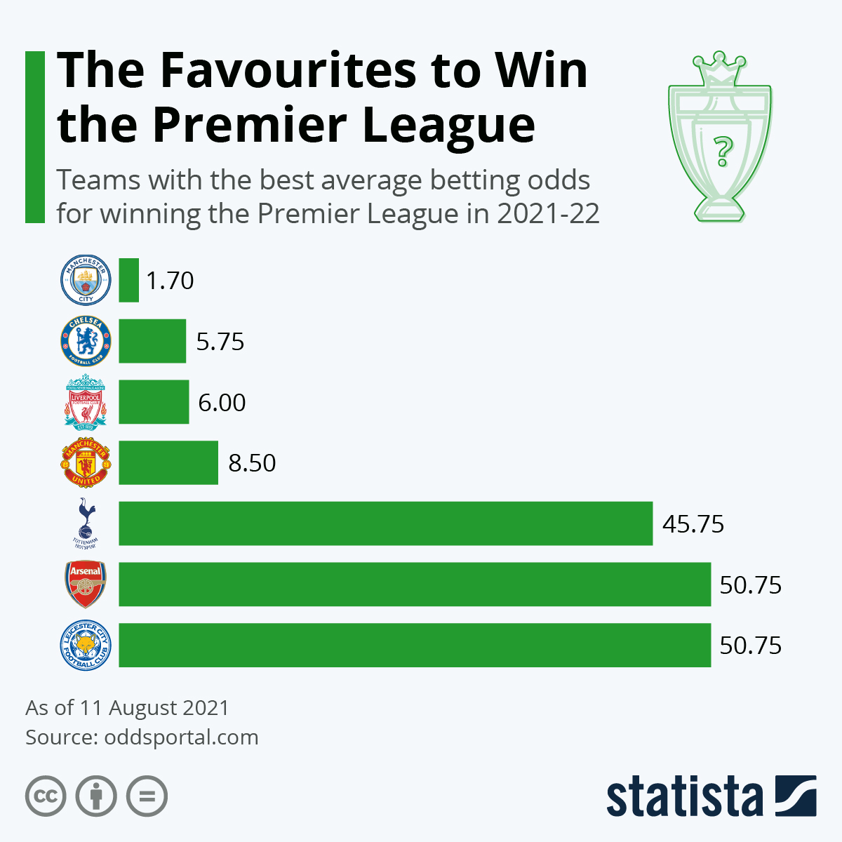 Infographic: The bookmakers' favourites to win the Premier League | Statista