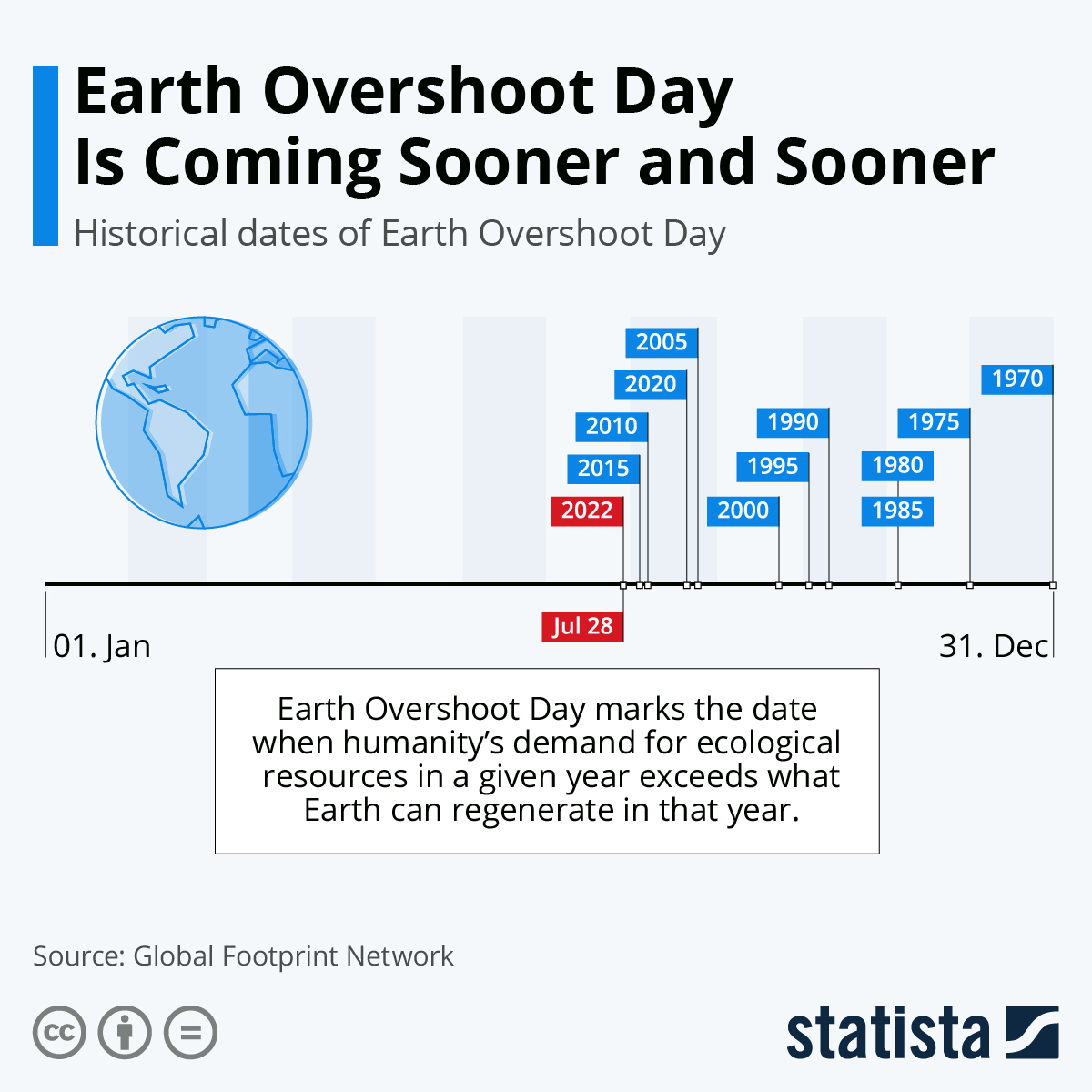 Infographic: Earth Overshoot Day Comes Sooner Every Year | Statista