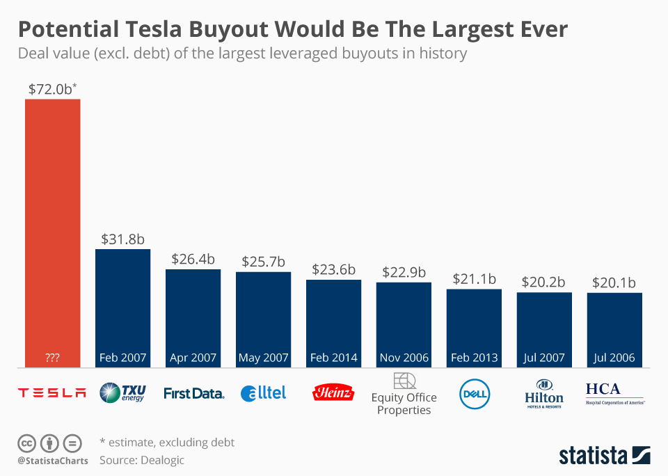 Infographic: Potential Tesla Buyout Would Be The Largest Ever | Statista