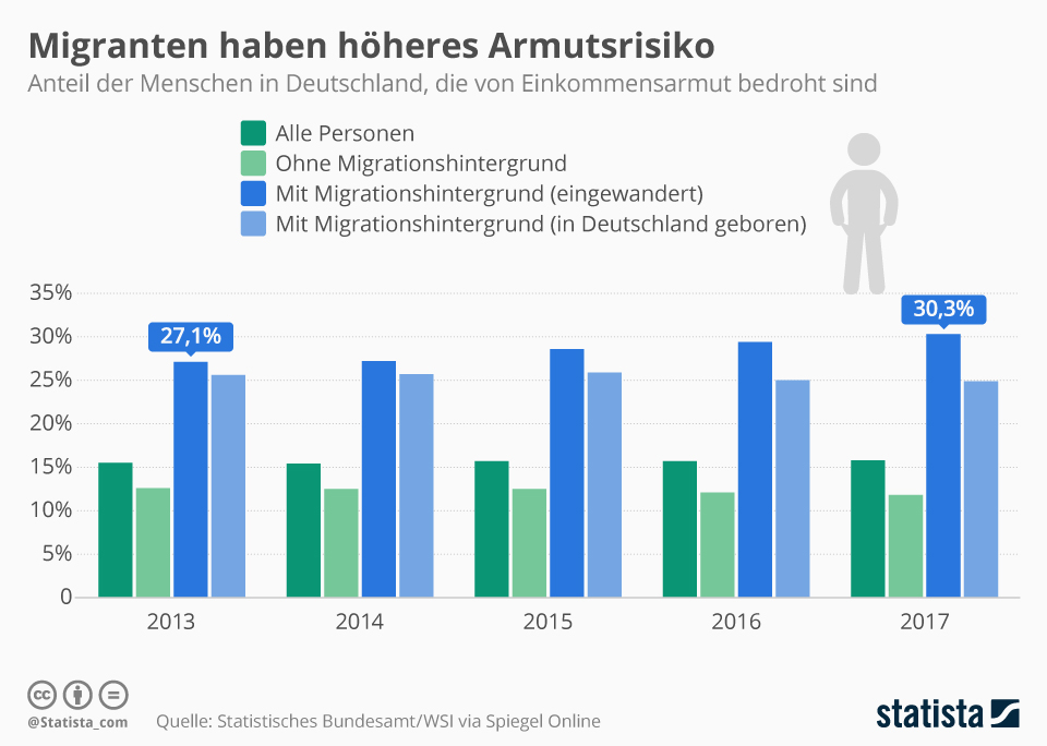 Infografik: Migranten haben höheres Armutsrisiko | Statista