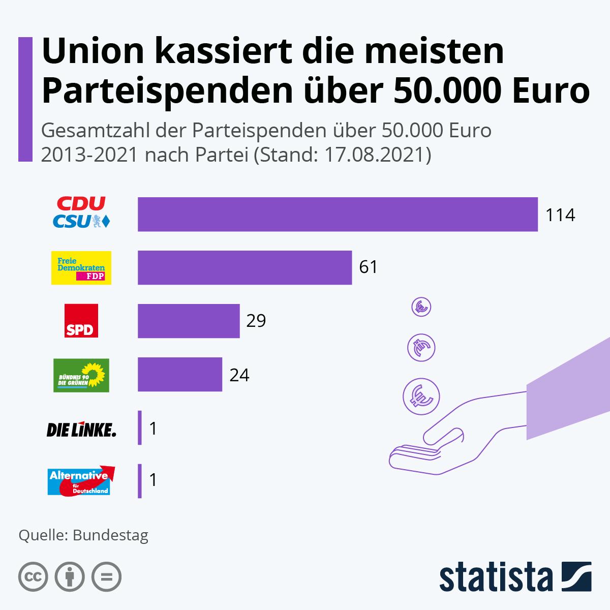 Infografik: Union kassiert die meisten Parteispenden über 50.000 Euro   Statista