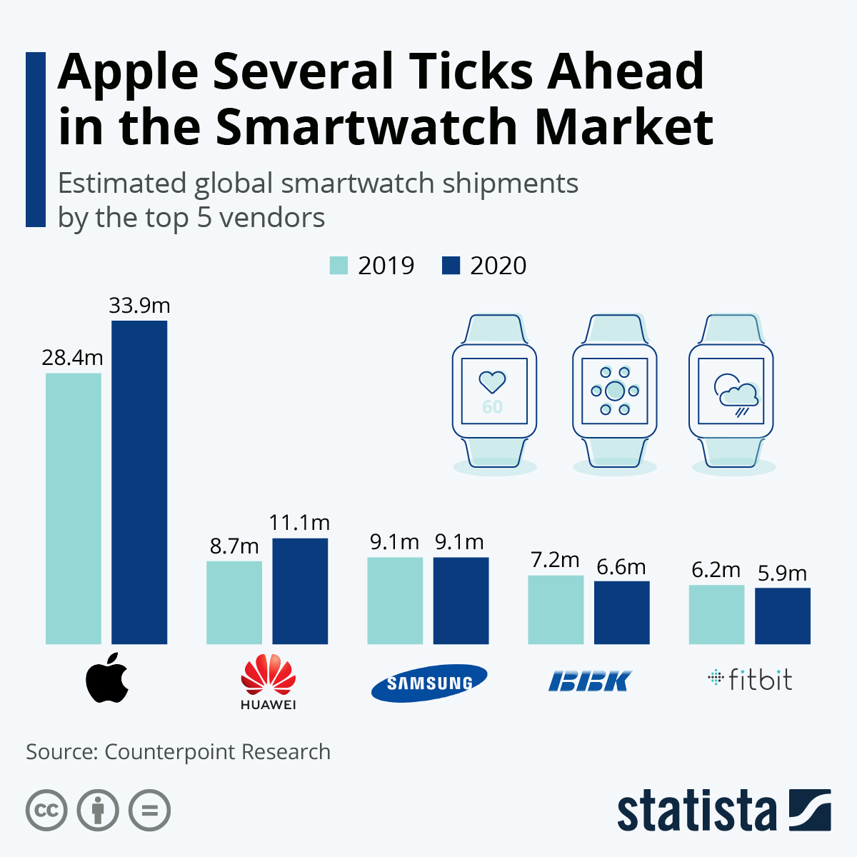 Infographic: Apple Dominates Global Smartwatch Sales | Statista