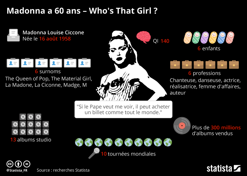 Infographie: Madonna a 60 ans - Who's That Girl ?   Statista