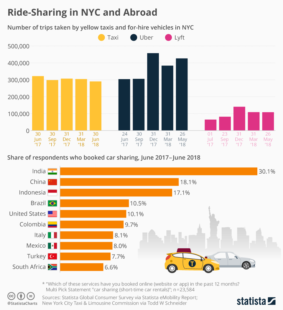 Infographic: Ride-Sharing in NYC and Abroad | Statista