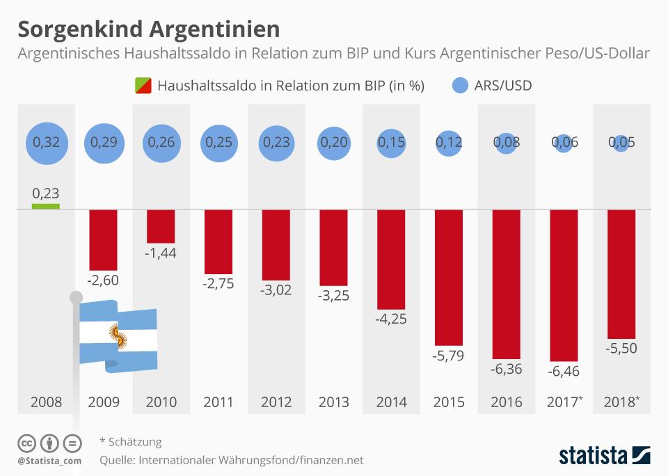 Infografik: Sorgenkind Argentinien   Statista