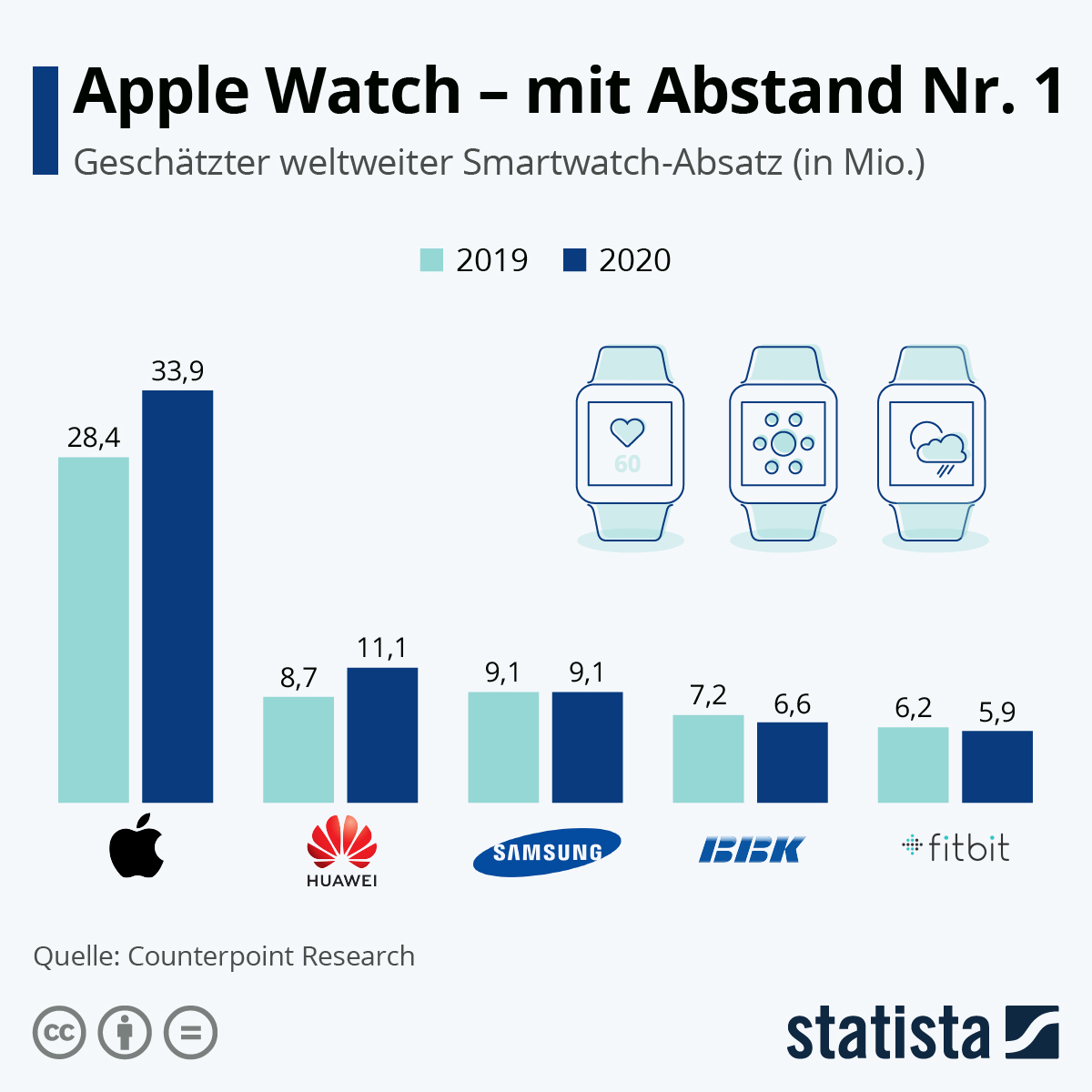 Infografik: Apple Watch -  mit Abstand Nr. 1 | Statista