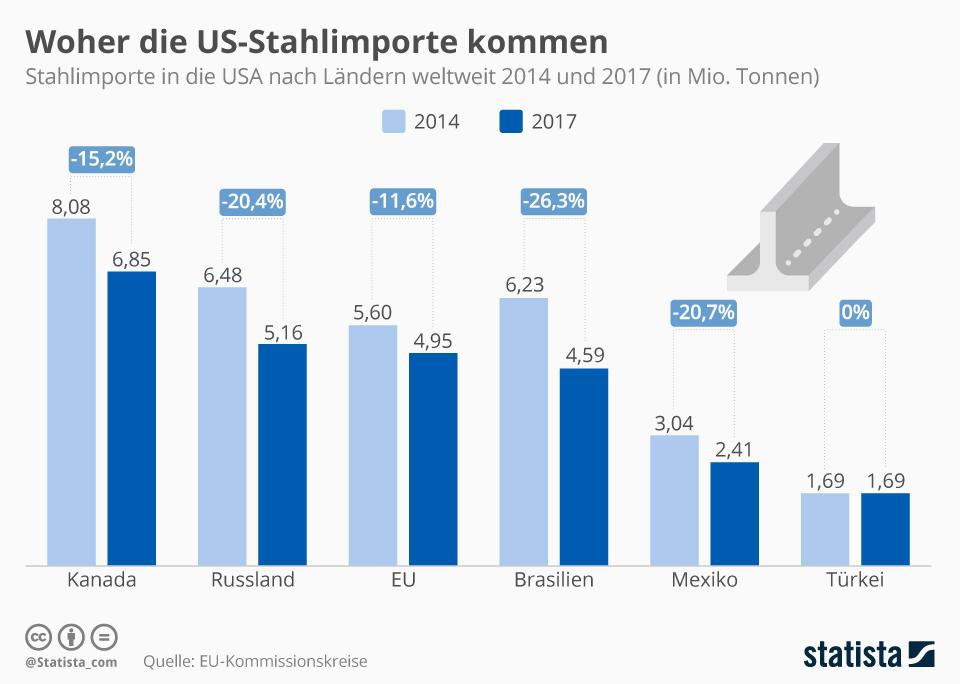 Infografik: Woher die US-Stahlimporte kommen  | Statista
