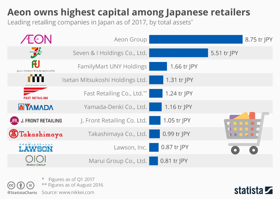 Infographic: Aeon owns highest capital among Japanese retailers    Statista