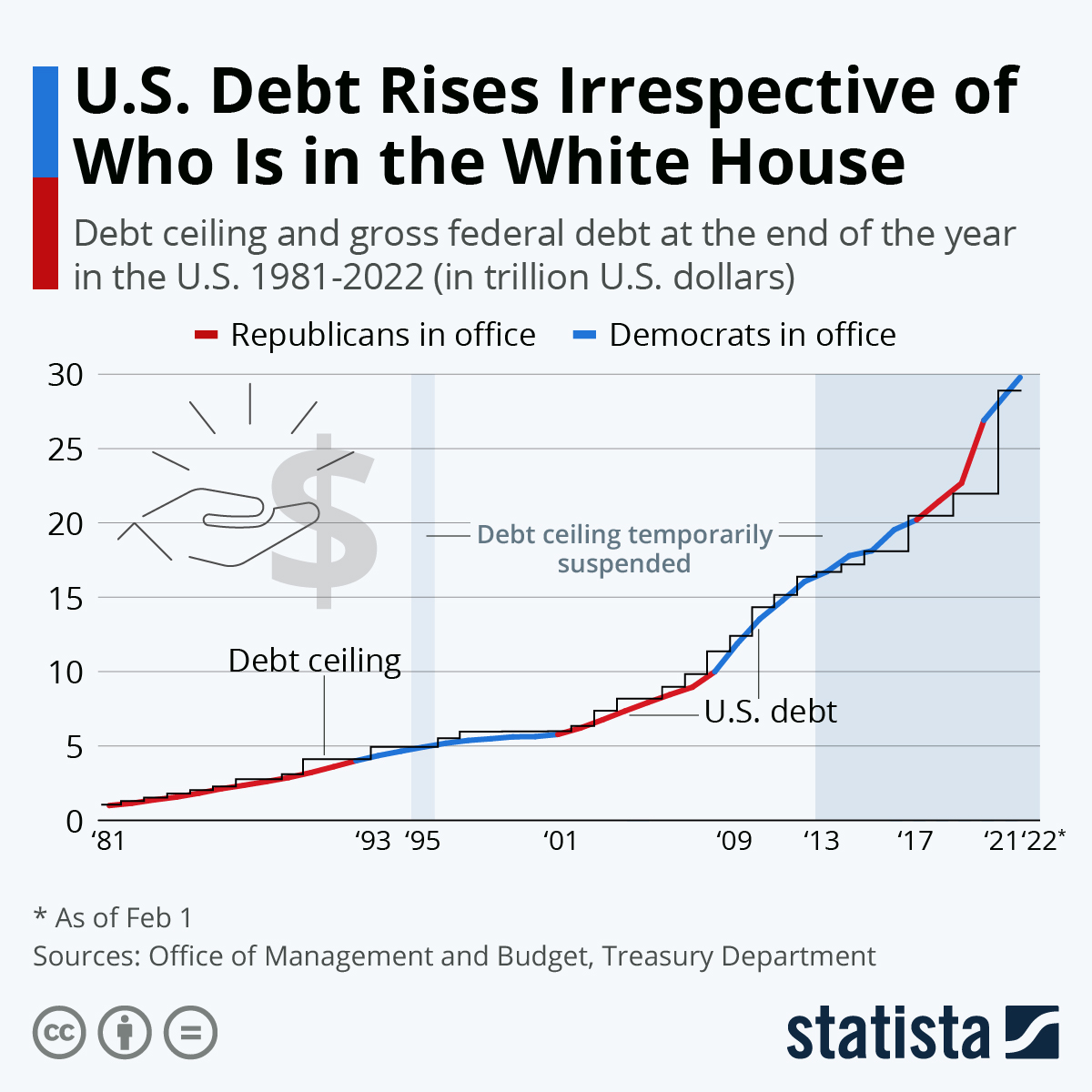 Infographic: U.S. Debt Rises Irrespective of Who Is in the White House | Statista