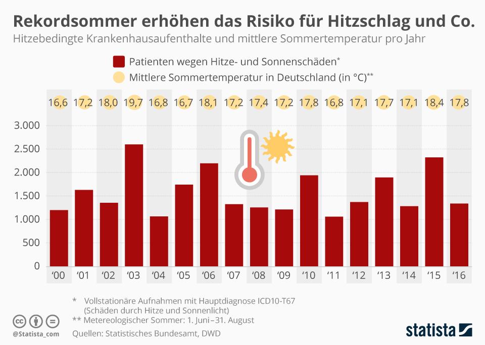 Infografik: Rekordsommer erhöhen das Risiko für Hitzschlag und Co. | Statista