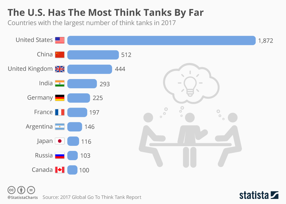 Infographic: The U.S. Has The Most Think Tanks By Far   Statista