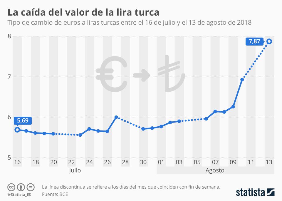 Infografía: El verano negro de la lira turca | Statista
