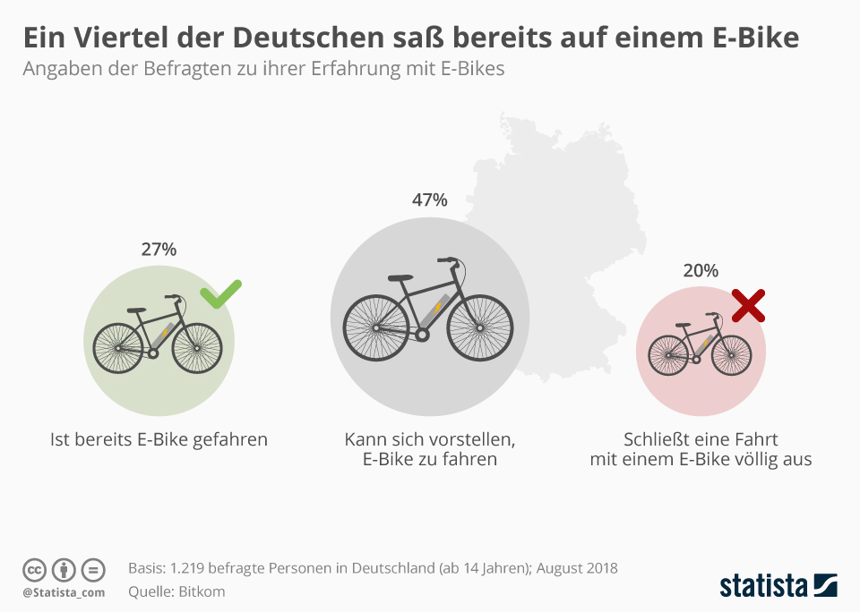 Infografik: Ein Viertel der Deutschen saß bereits auf einem E-Bike | Statista